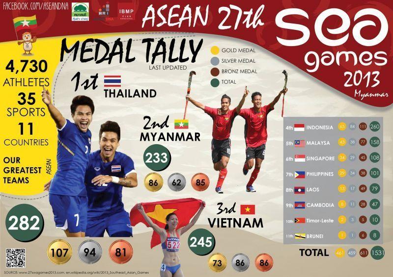 Fakta tentang perolehan medali SEA Games