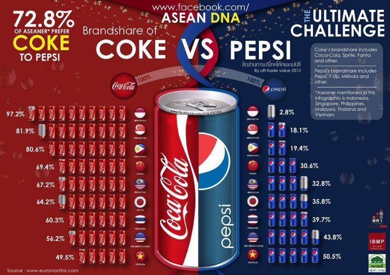 Fakta tentang Coke VS Pepsi