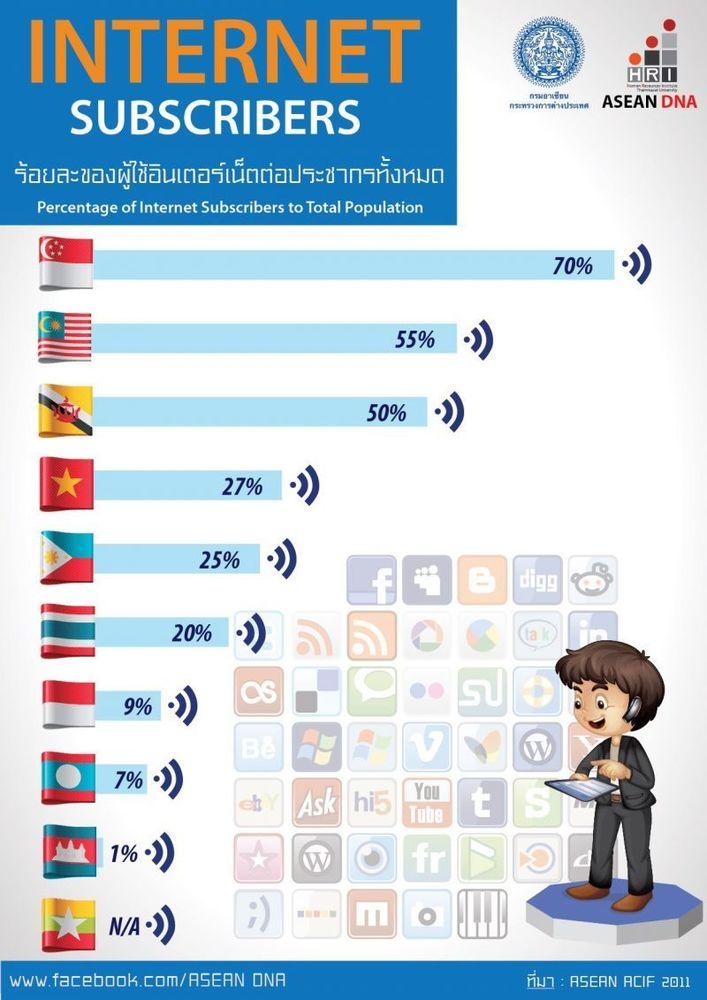 Fakta tentang pengguna internet