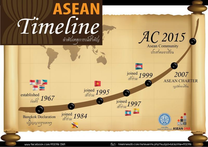 Perjalanan menuju ASEAN