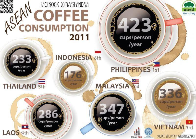 Fakta tentang konsumsi kopi