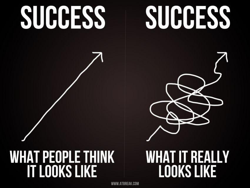 Proses menuju sukses
