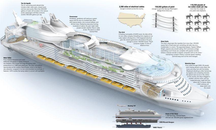 Fakta mengejutkan Oasis of the Seas