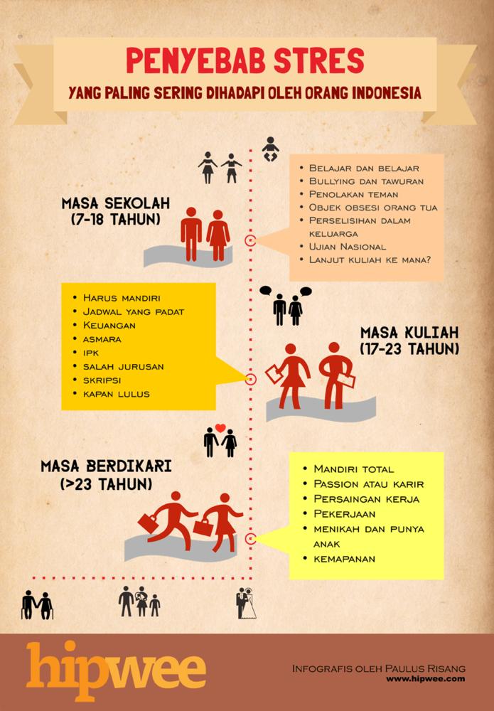Penyebab stres di Indonesia