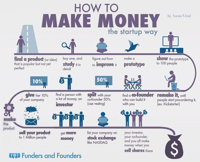 Dirikan startups