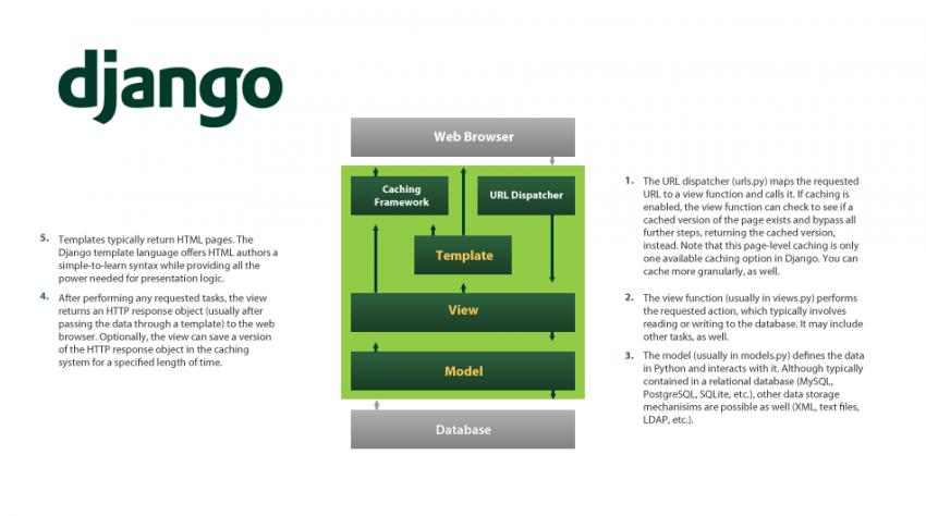 Alur kerja framework Django