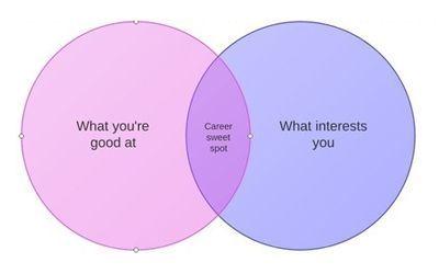 Karir buat kamu