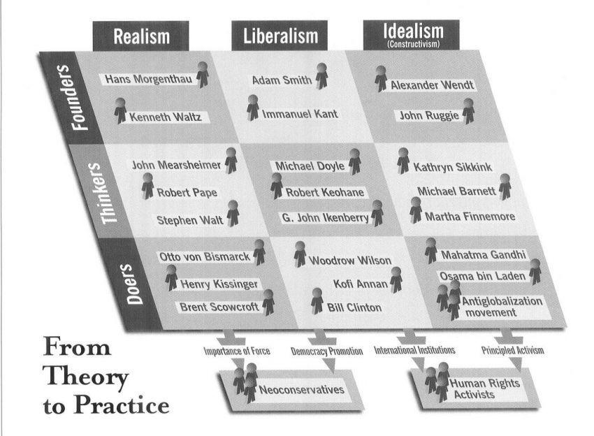 Realisme, Liberalisme, Idealisme..kamu sudah hapal