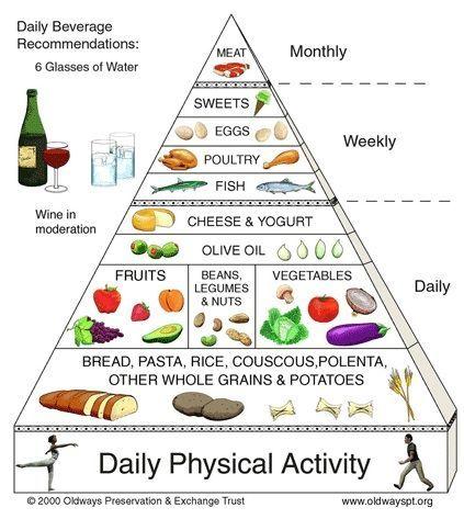 Menu diet meditteranian