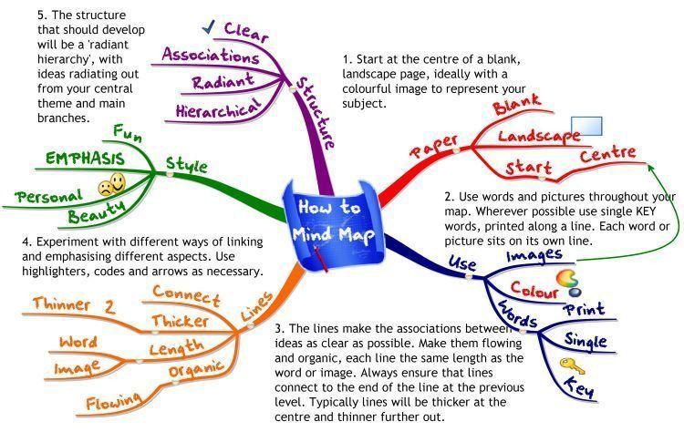 Mind mapping lebih efektif daripada menulis catatan dengan rapi.