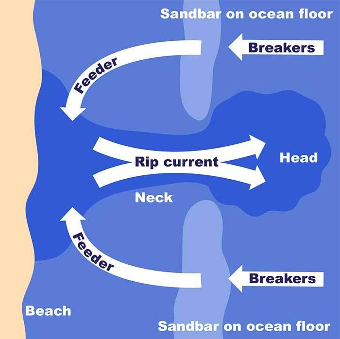 Mekanisme rip current atau arus pecah
