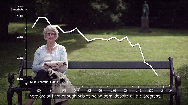 Angka kelahiran bayi di Denmark