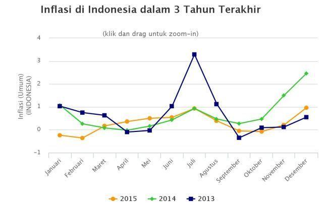 inflasi 3 tahun terakhir
