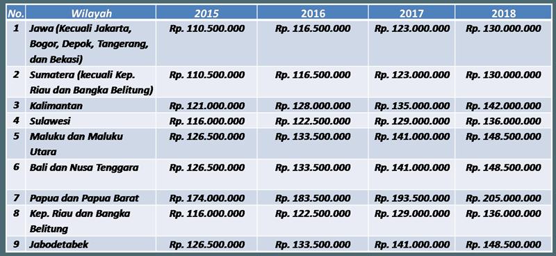 Daftar harga rumah yang dilansir pihak KPR SSB