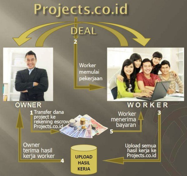 Project.co.id