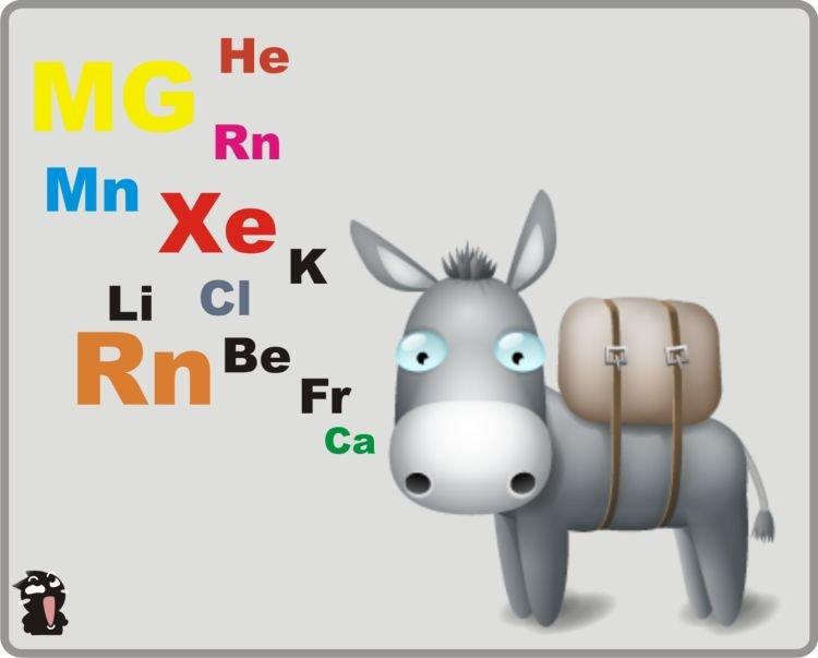 Tabel periodik yang bantu banget