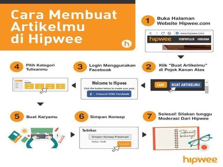 Cara membuat artikelmu di Hipwee