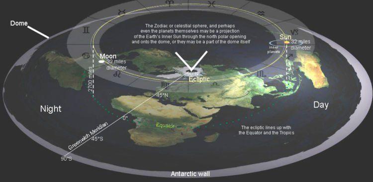 Bumi itu bulat
