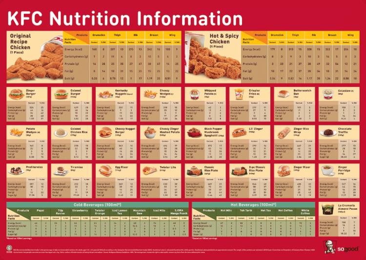 Informasi nilai gizi KFC