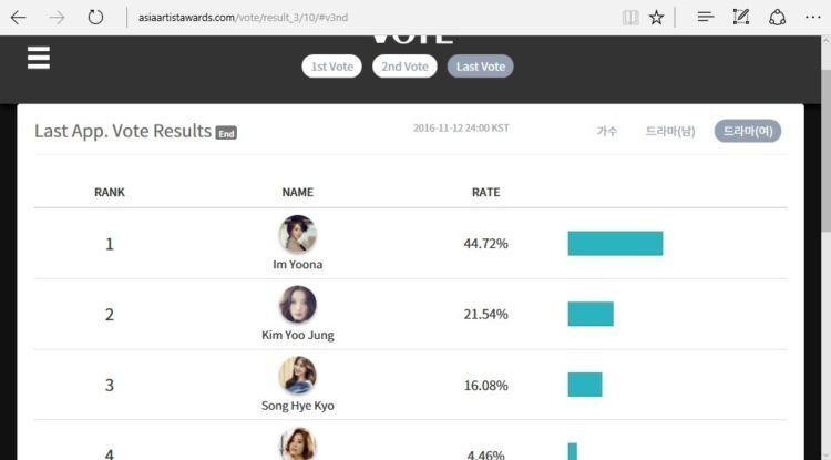 Yoona menang dari Hye Kyo