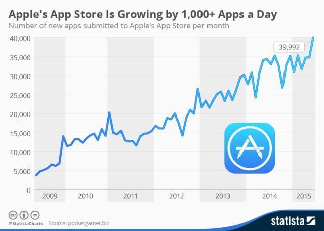 infographic-apple's-app-store