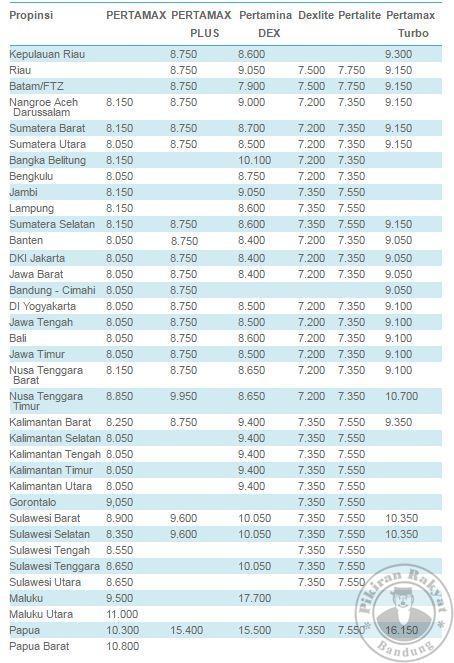 daftar harga kenaikan BBM