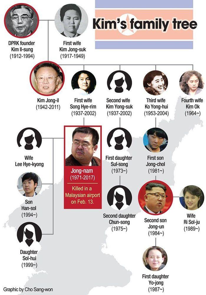 Silsilah keluarga Kim