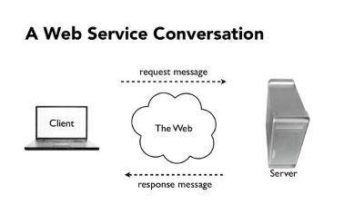 Fungsi dari server software