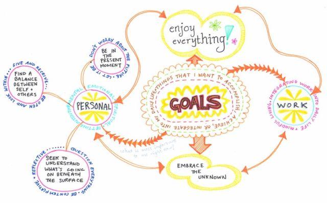 Create a Mind Map