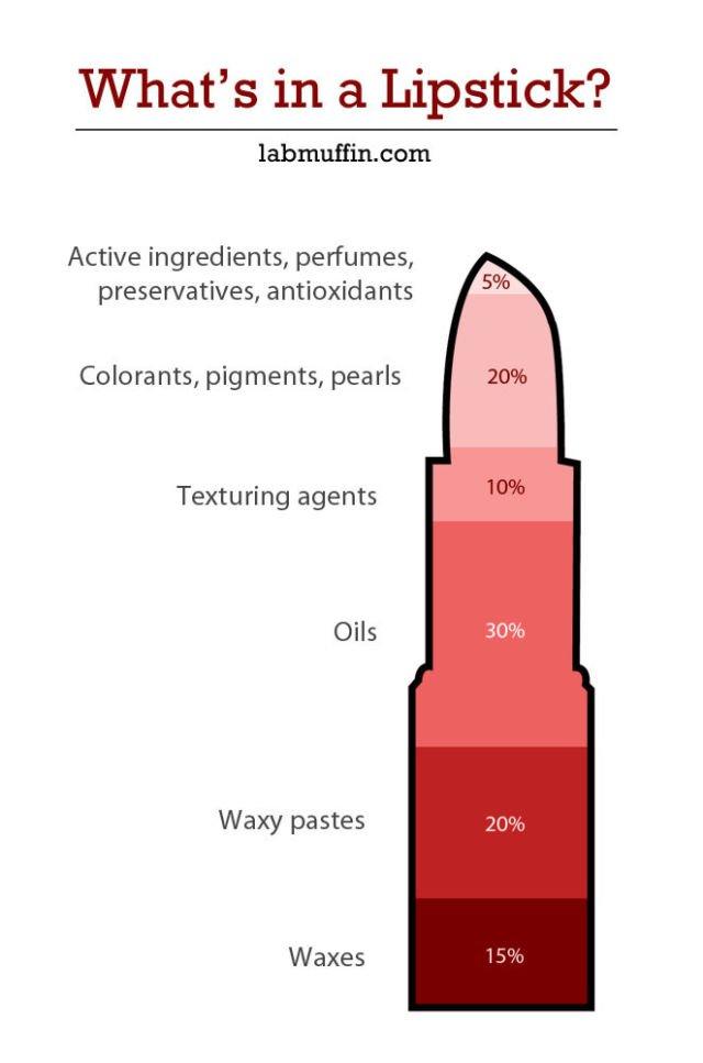 Kandungan Lipstik