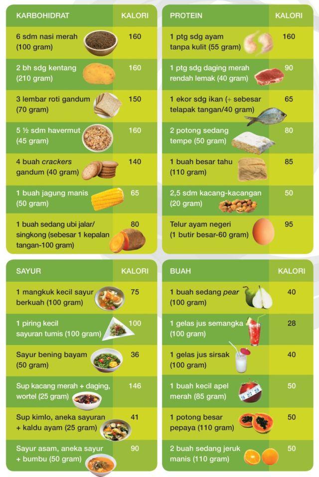 11 Taktik Makan Untuk Penggemukan Badan Seminggu Bisa Nambah