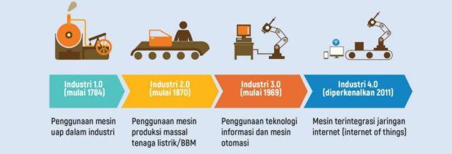 Hasil gambar untuk revolusi industri