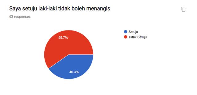 Dokumen pribadi: Hasil survei