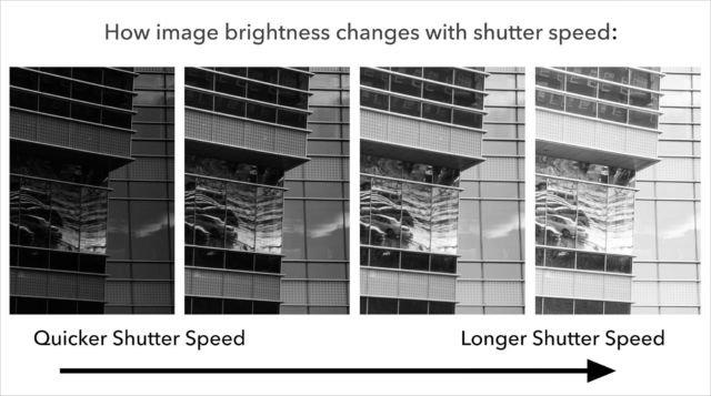 Shuter Speed