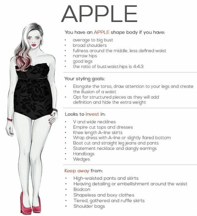 Apple-shaped Body)