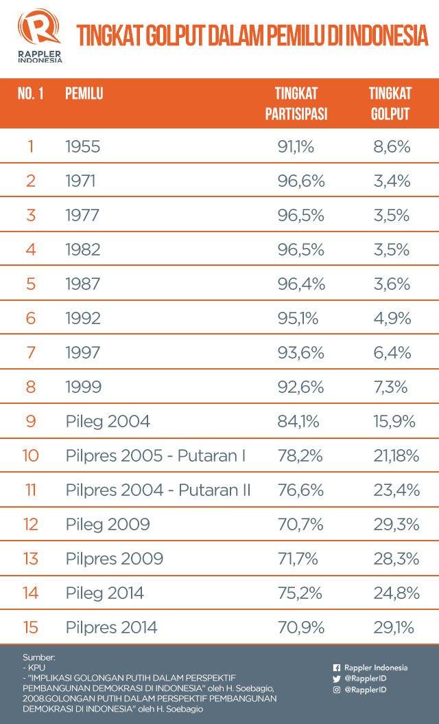 Tingkat partisipasi pemilih dan Golput dalam Pemilu di Indonesia