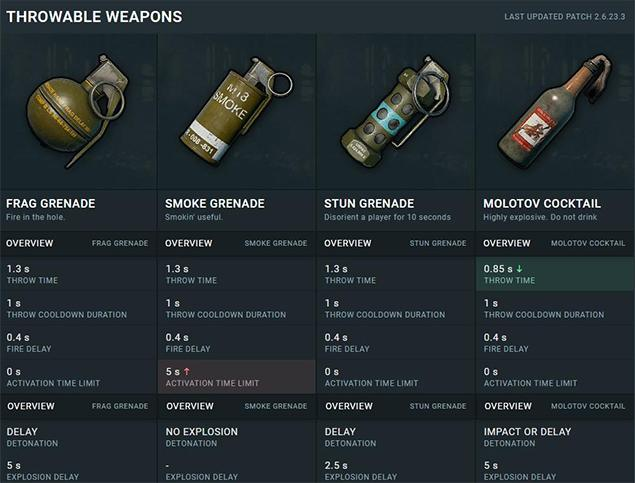 Throwable-weapons