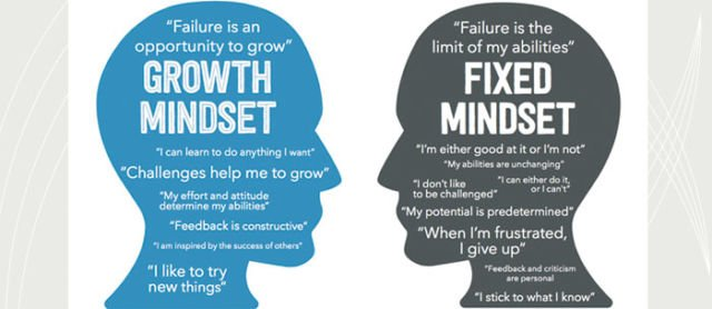Understanding the Growth Mindset