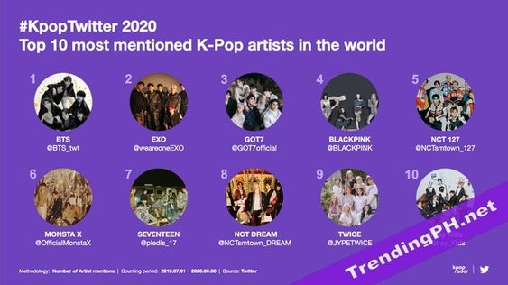 Top mentioned Kpop Idol in Twitter by trendingph.net