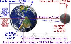Data Bumi