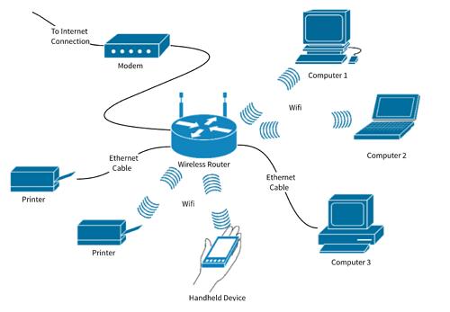 Memahami cara kerja router