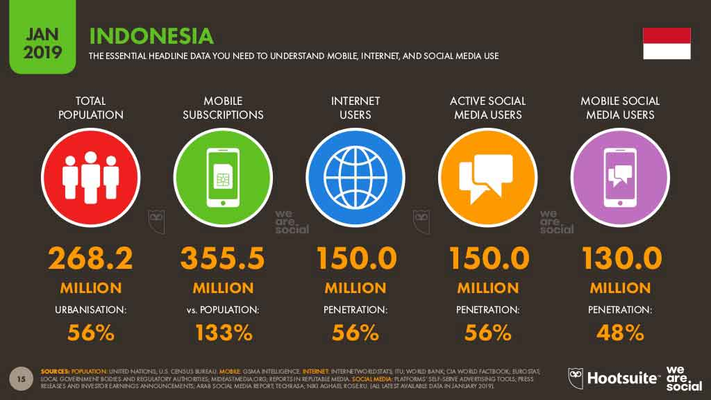 2019 internet users survey in Indonesia